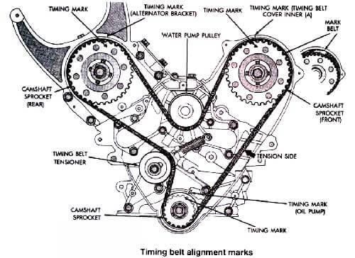 Honda Timing Belt Service